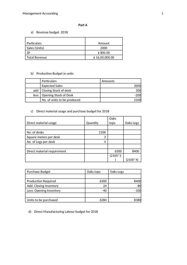 Management Accounting Budgeting