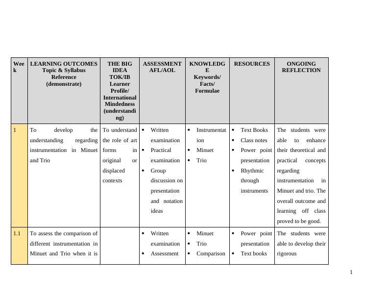 IB Scheme of Work of Inquiry Assignment