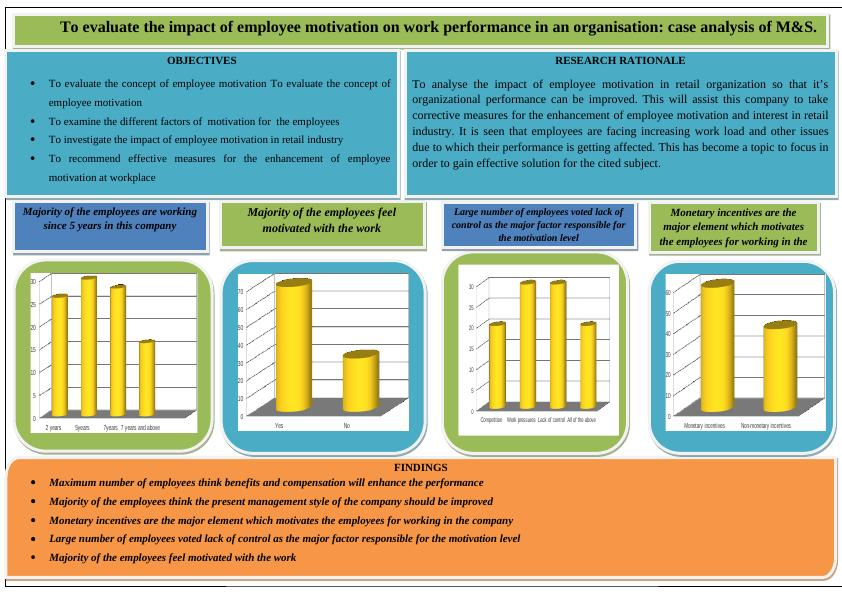 Report on Motivation Of Employee To Enhance Performance