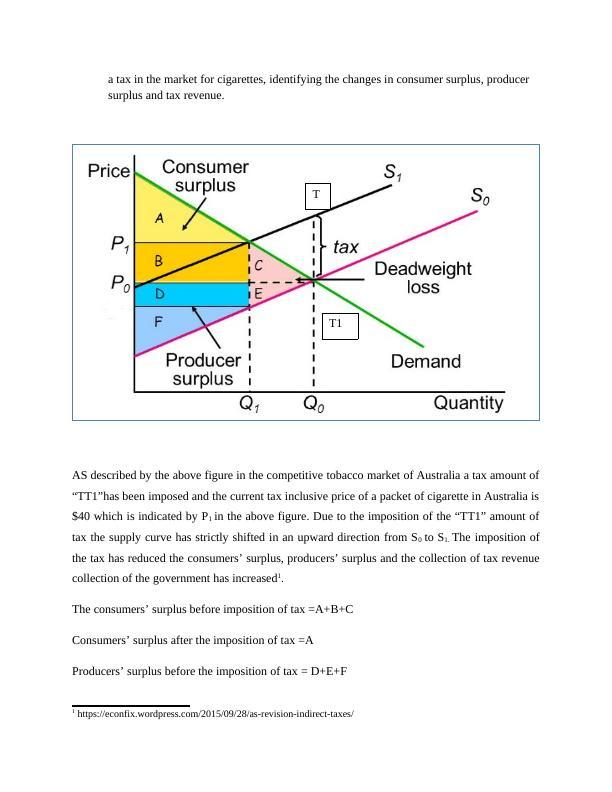 Tobacco Market Assignment PDF