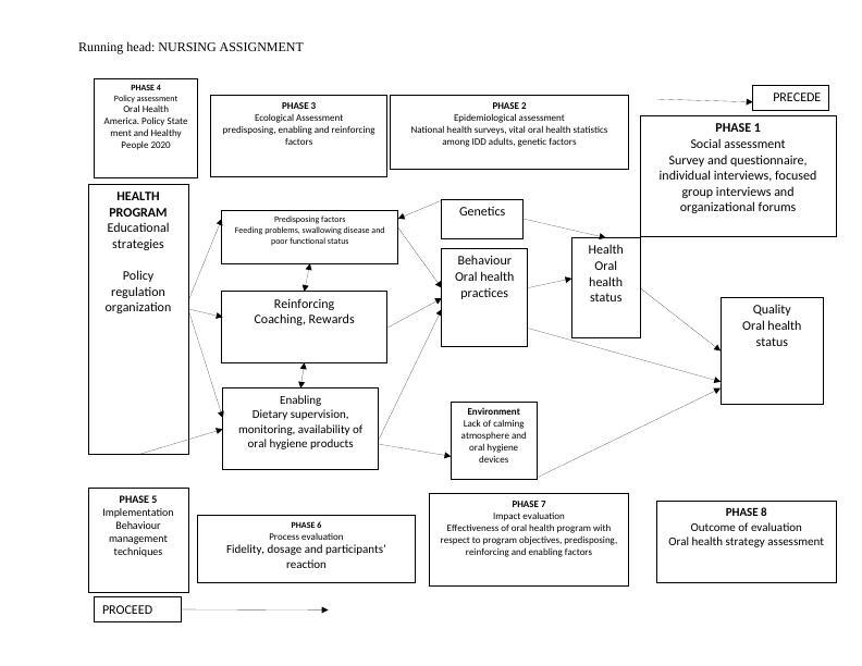 (PDF) The Nurse-Patient : Assignment