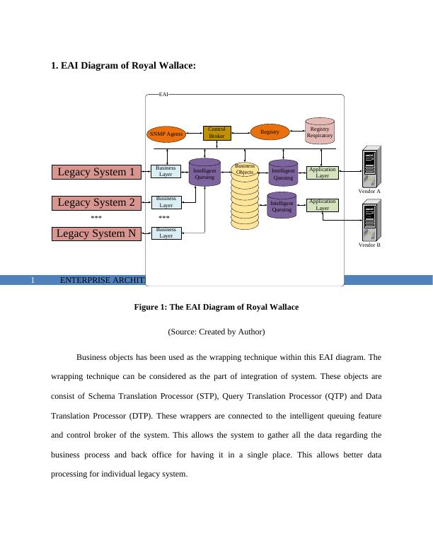 Study on Enterprise Architecture Integration