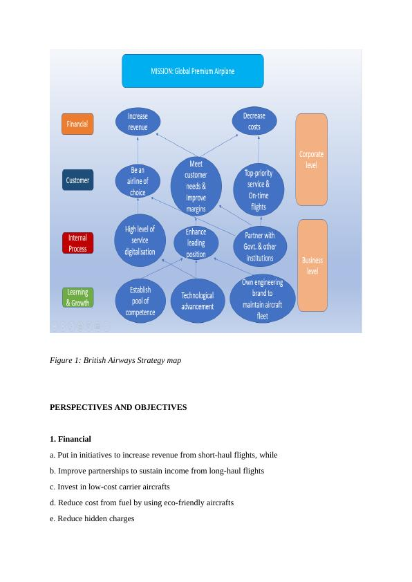 Strategy Mapping of British Airways Assignment